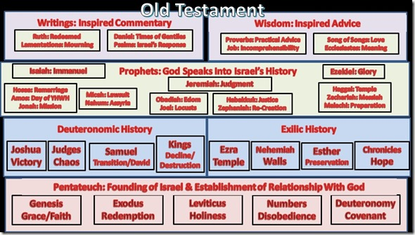 Old Testament One Page