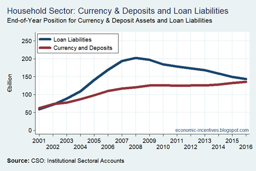 Household Sector Deposits and Loans