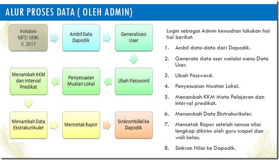 aplikasi mpd manajemen penilain digital