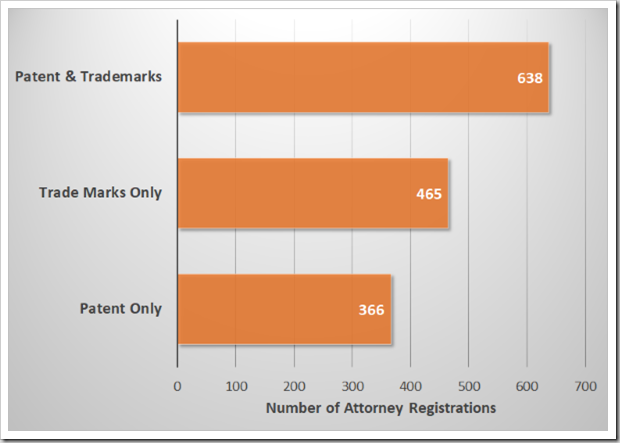 Patent and Trade Marks Attorneys