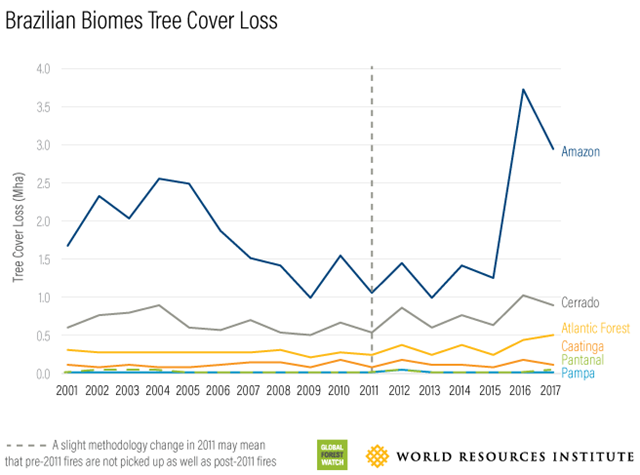 Tree cover loss in Brazil biomes, 2001-2017. Graphic: Global Forest Watch / World Resources Institute