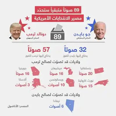 من سيفوز بالانتخابات الأمريكية | بايدن ام ترامب
