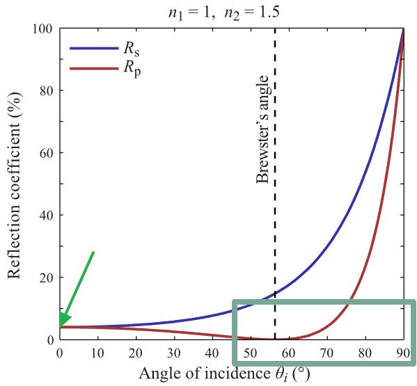 [그림] 녹색 화살표는 4%를 의미하고, 녹색 사각형은 프레넬 효과가 담당하는 영역을 의미한다.\ (이미지 출처: [Fresnel equations - Wikipedia](https://en.wikipedia.org/wiki/Fresnel_equations))