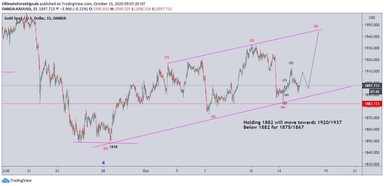 Gold weekly target elliott wave analysis