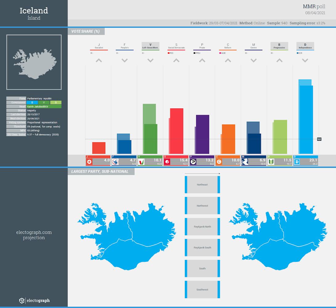 ICELAND: MMR poll chart, 8 April 2021