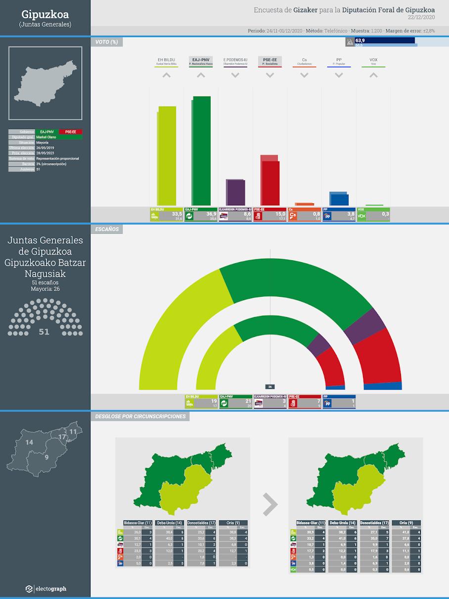 Gráfico de la encuesta para elecciones forales en Gipuzkoa realizada por Gizaker para la Diputación Foral de Gipuzkoa, 22 de diciembre de 2020