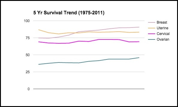 5_yr_survival_trend_womens_cancer