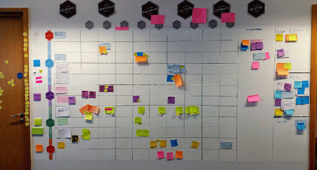 How to start with the Kanban?