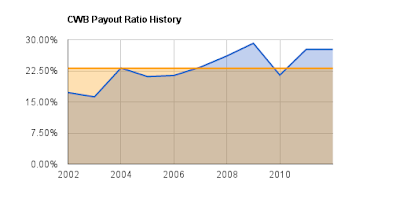 CWB Payout Ratio