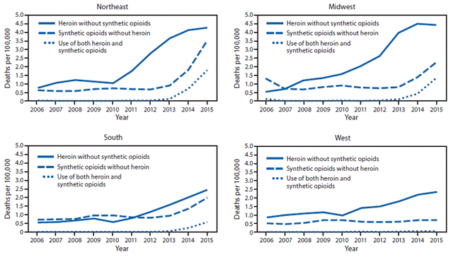 Number of deaths per 100,000 population involving heroin without synthetic opioids, synthetic opioids without heroin, and use of both heroin and synthetic opioids, by census region in the United States, 2006–2015. Graphic: CDC