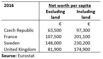 [Net+Worth+without+and+with+Land%5B1%5D]