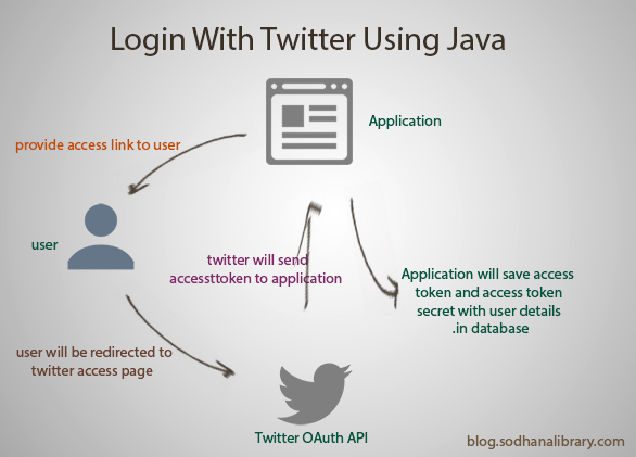 Login With Twitter Using Java - Tutorial | SodhanaLibrary