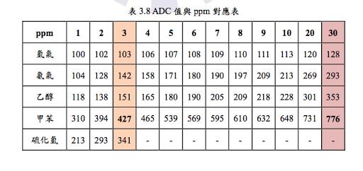 ADC PPM 濃度對照表