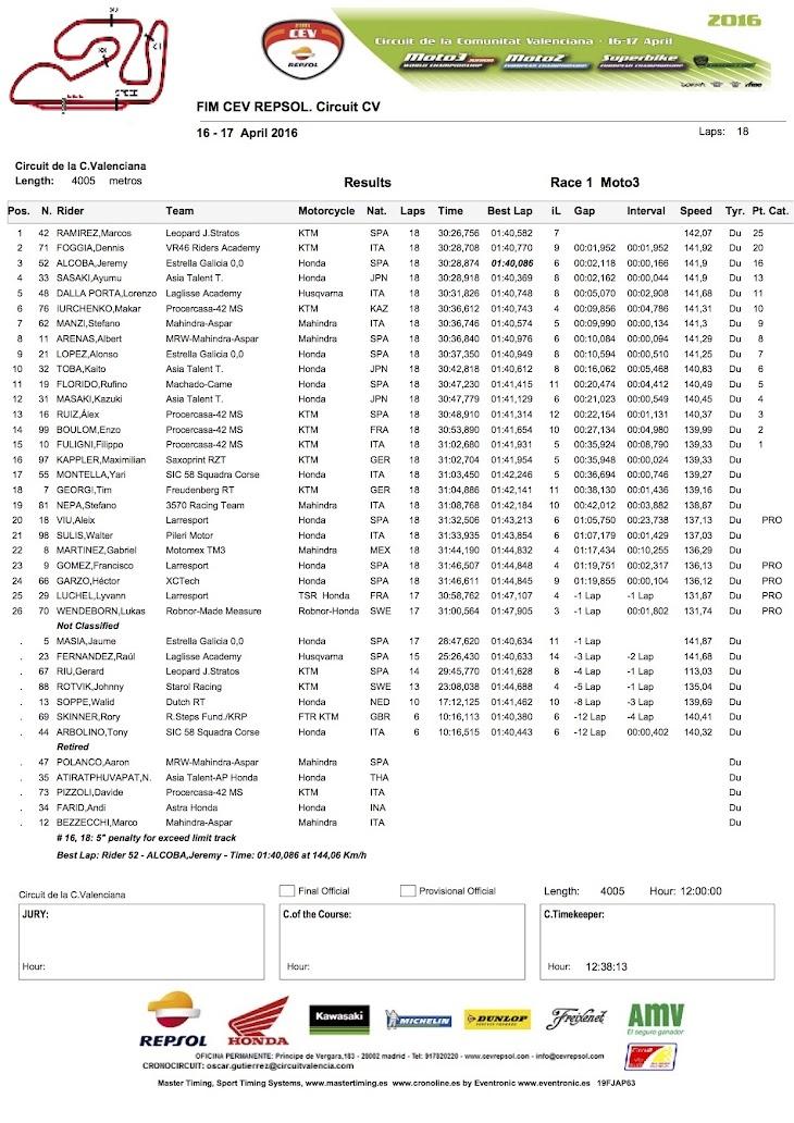 2016-cev-moto3-valencia-race1.jpg
