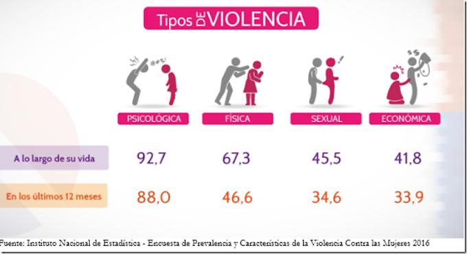 Bolivia: 75 de cada 100 mujeres casadas o en unión libre son víctimas de violencia