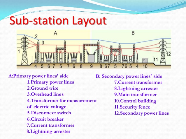Electrical and electronics study portal substation for Electrical substation pdf