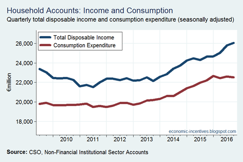 Income and Consumption - Seasonally Adjusted
