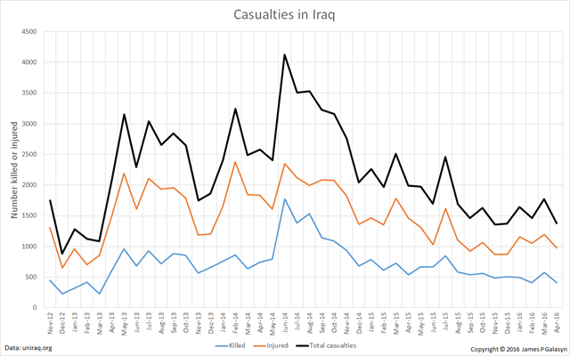 Casualties in Iraq, 2012-2016. Data from uniraq.org. Graphic: James P. Galasyn