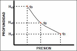 Levantamiento Artificial con Gas - Efecto sobre la producción