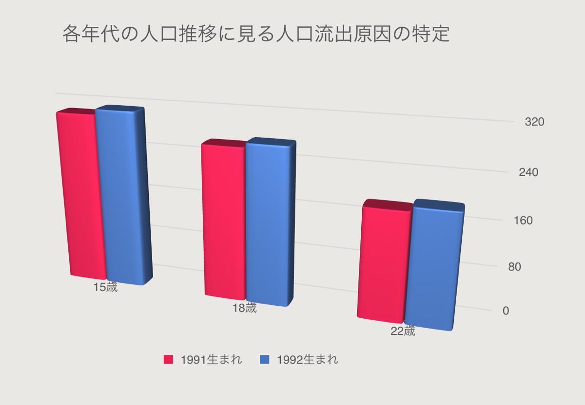 若年層流出状況のグラフ