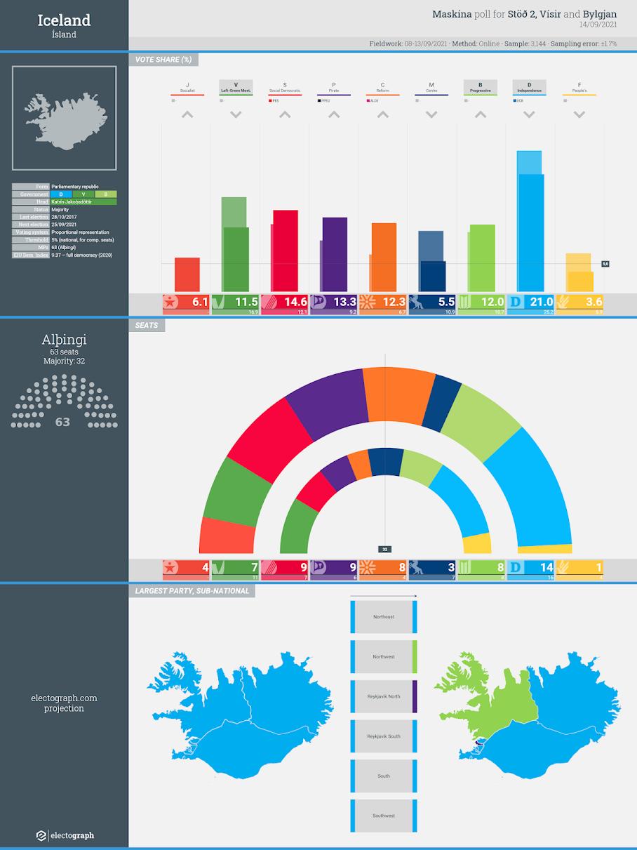 ICELAND: Maskína poll chart for Stöð 2, Vísir and Bylgjan, 14 September 2021