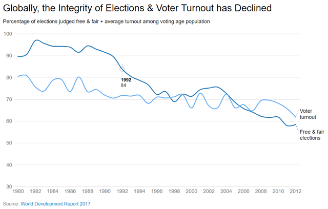 Percentage of elections judged free and fair; and average turnout among voting age population, 1980-2012. Graphic: World Bank / World Development Report 2017