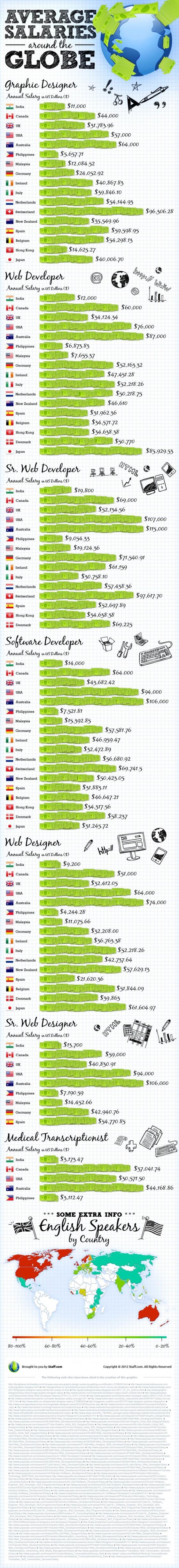 Salarios alrededor del mundo informatica