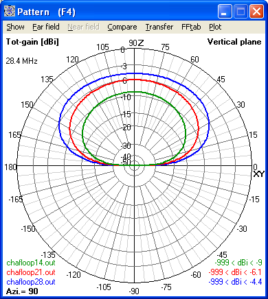 Elevation Radiation Patterns for CHA F-Loop                       Antenna modeled for 14, 21 and 28 MHz at 5 feet                       above Average Ground (4nec2 model).