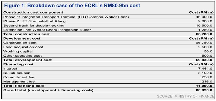 ecrl cost breakdown