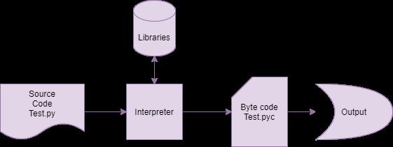 Python Byte-code