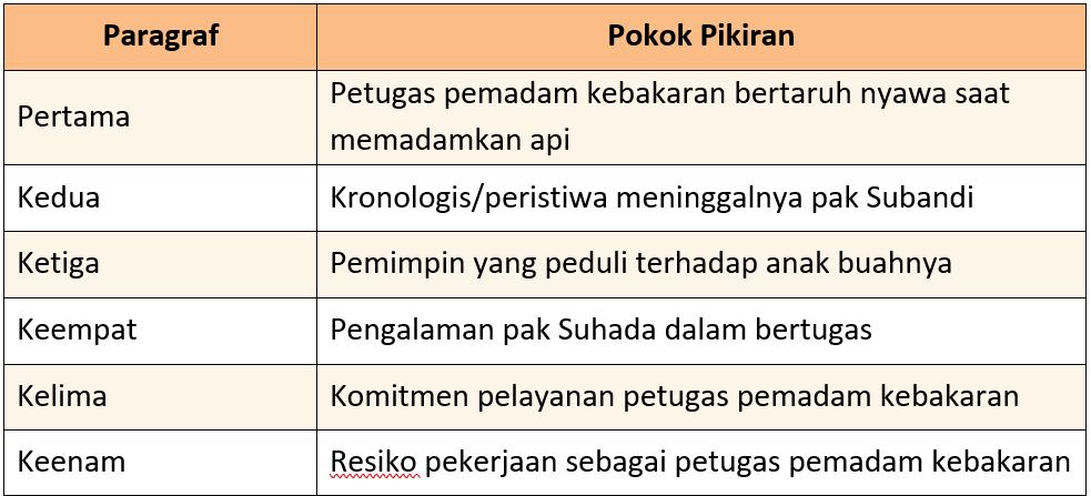 Kunci Jawaban Halaman 46, 47, 49, 52 Tema 7 Kelas 6