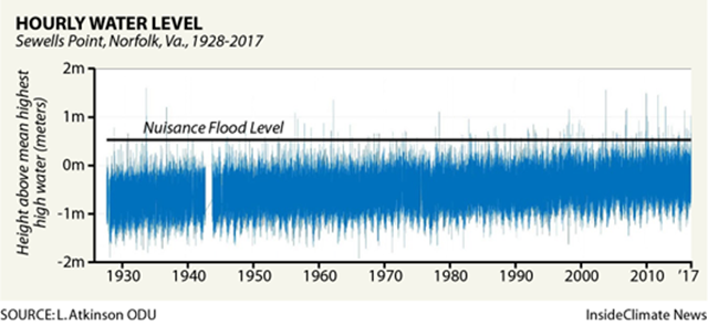 Hourly water level at Sewells Point, Norfolk, Virginia, 1928-2017. Graphic: L. Atkinson / ODU / Inside Climate News