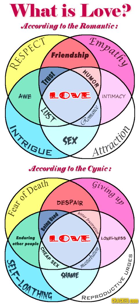 Chart Off   Cynical Vs  Romantic Love