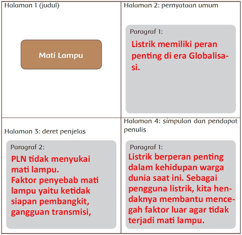 Kunci Jawaban Halaman 46, 47, 48, 49, 50 Tema 4 Kelas 6