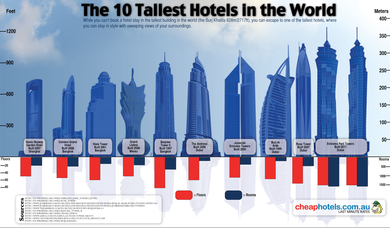 Beautiful lies infographics inspirations 10 tallest for Tallest hotel in the world