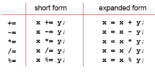 Phép toán được viết gọn. - tinhoccoban.net