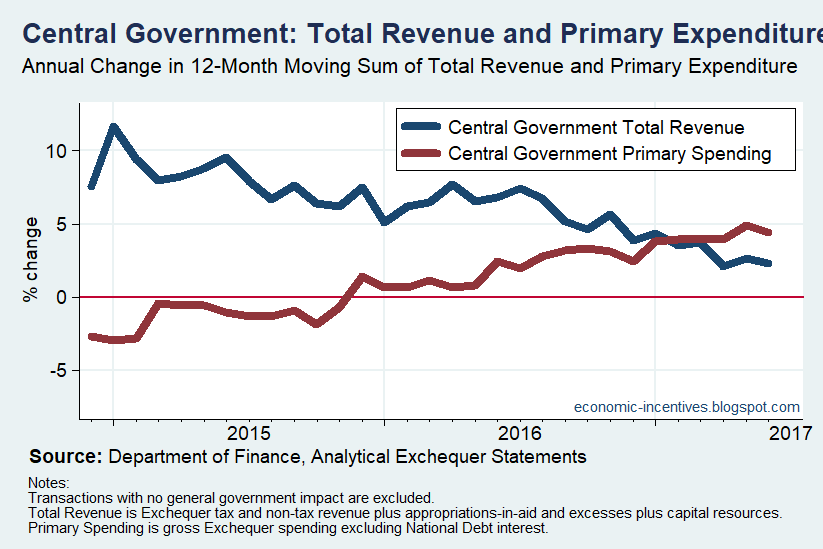 [Central+Government+Revenue+and+Primary+Expenditure%5B2%5D]