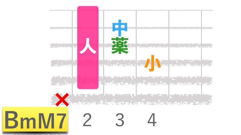 ギターコードBmM7ビーマイナーメジャーセブンの押さえかたダイアグラム表