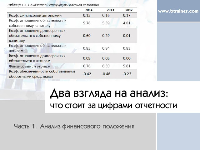 Два взгляда на финансовый анализ: Анализ вероятности банкротства