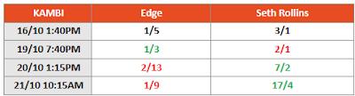 WWE Crown Jewel 2021 Betting - Edge vs Seth Rollins