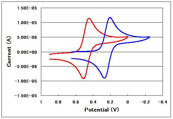 簡易型可逆水素電極と飽和キャロメル電極のサイクリックボルタモグラフの比較