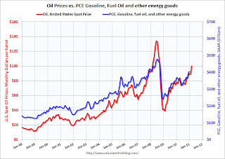 Oil Prices and PCE