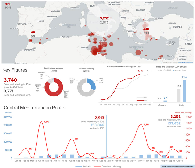 Refugee crossings and deaths in the Mediterranean in October 2016, compared with 2015. With two months still to go, deaths of refugees and migrants crossing the Mediterranean in 2016 hit a record high. Expressing alarm at the situation, UNHCR reported that 3,740 lives had been lost so far in 2016, just short of the 3,771 reported for the whole of 2015. Graphic: UNHCR