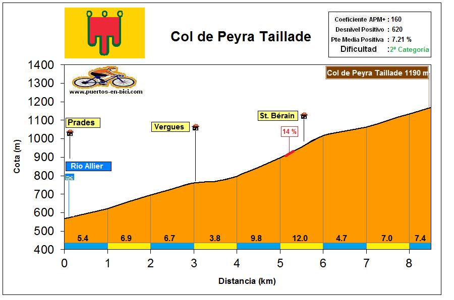 Altimetría Perfil Col de Peyra Taillade