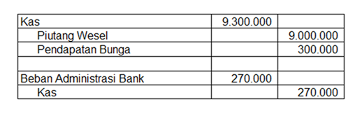 contoh jurnal koreksi rekonsiliasi bank