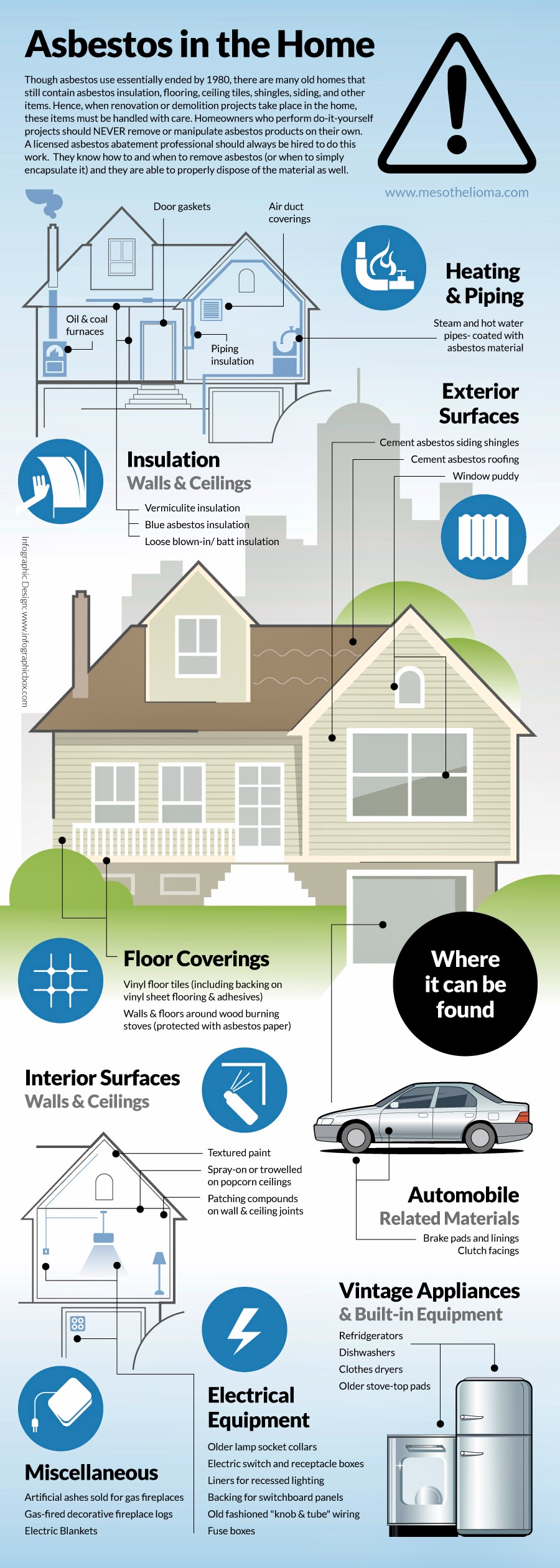 Asbestos in the Home, infographic by Boris Benko