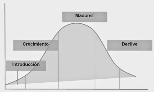 Ciclo de vida de una empresa