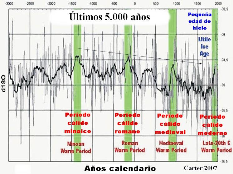 _temperaturas_últimos_5000_años_