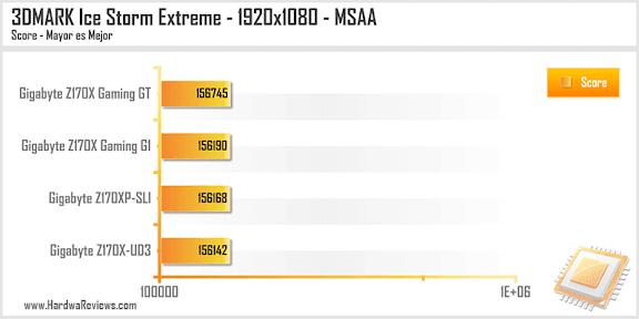 Gigabyte Z170XP-SLI Ice Storm Extreme