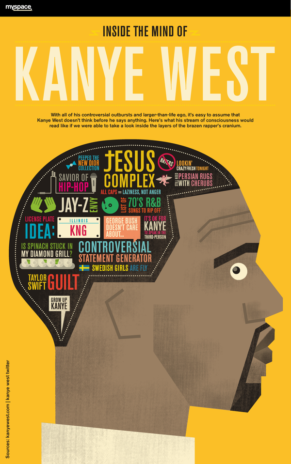 flyer goodness poster infographic inside the mind of kanye west